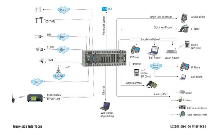 Universal Connectivity